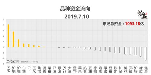 势赢交易7.11热点技术分析