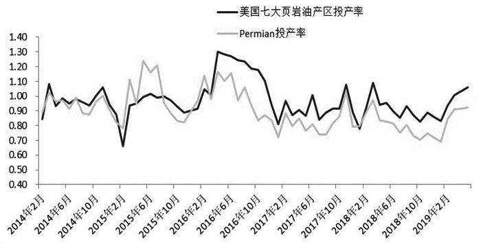 图为美国七大页岩油产区及Permian地区投产率