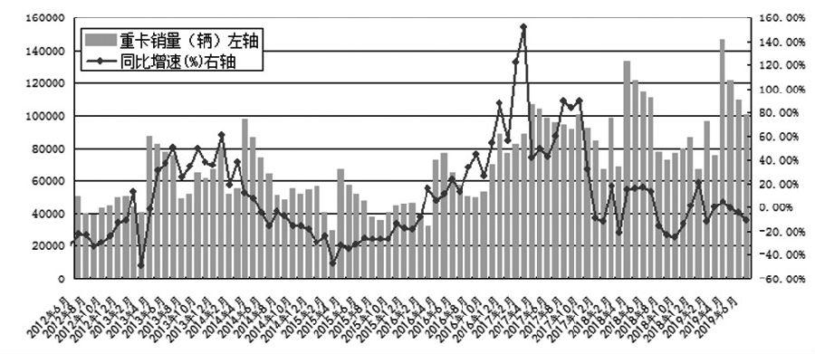 随着我国云南天胶产区旱情因素被消化,胶水产出趋增预期凸显,叠加重卡销售数据不佳,令胶市需求前景转弱。在供需基本面持续呈现负面状态的背景下,加之20号标胶即将上市,全乳胶期货的唯一性属性面临丧失,由此导致近期国内沪胶期货1909合约呈现加速下滑的走势。