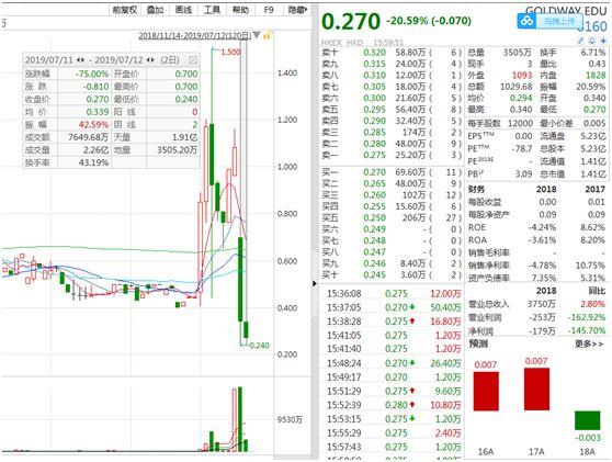 """为什么香港股票经常出现在耸人听闻的股票中?其背后是香港的""""后壳""""放弃了汽车后卫"""