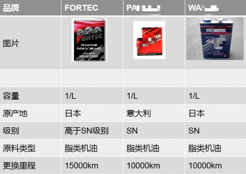 FORTE赛用机油(公众号)此次进入中国市场相对于其他竞品品牌来说较晚,但是通过图中的数据对比我们不难看出,产品竞争力还是很大的。
