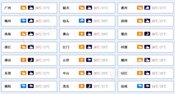"""今明天广东炎热持续 台风""""丹娜丝""""影响将至"""