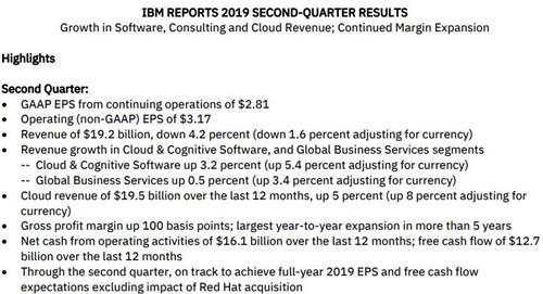 IBM云业务过去12个月营收达195亿美元 增长5%