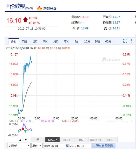 国际白银价格日内涨超1% 本周涨幅已达5.8%