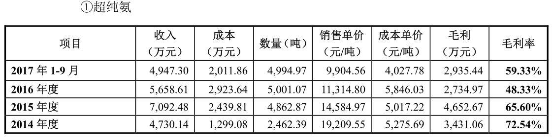 金宏氣體IPO:核心產品毛利率斷崖式下滑