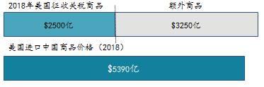 【重磅推荐】富国大通2019年下半年宏观经济及投资策略报告