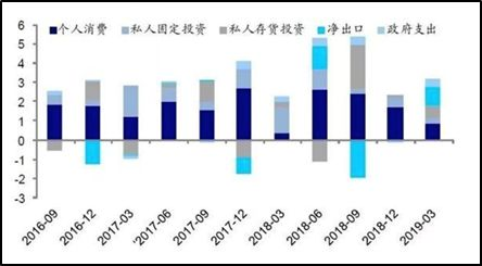 Ø通胀维持低位:通胀和核心通胀自2018年中旬起保持2%以下的较低水平。从数据来看,美国4月核心PCE仅1.6%,5月CPI同比回落到1.8%。