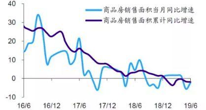 6月地产销售依然偏弱。一方面,6月全国商品房销售面积同比增速-2.2%,较5月降幅略有收窄,但仍处负值区间。