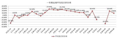 三年期定增平均发行折价率周度数据最高值为61.16%、最低值为-58.23%,平均折价率基本符合新规要求(10%以下),其中处于溢价发行状态的有10周,无项目发行有6周,可见再融资新规和减持新规对三年期项目折价率的影响更为显著。