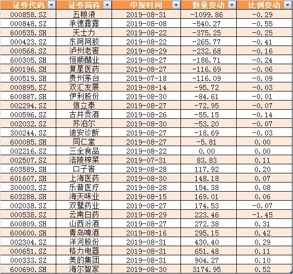 429只消费股中,15只遭遇减持,占比接近一半,五粮液、承德露露、天士力减持数量居前,家电股海尔智家、美的集团、格力电器增持数量居前,分别增持3174万股、904万股、651万股。可见,北向资金对消费股内部也存在一定分歧。