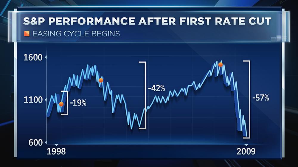 美联储降息可能会让美国股市大幅下挫