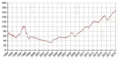 内地的房地产市场似乎也走上了香港那种高地价、高房价的发展之路。