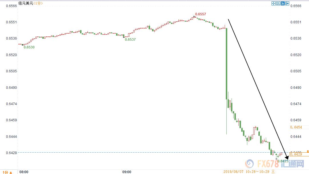 新西兰联邦储备银行意外降息50点,新西兰元汇率下跌120点! 9月再次降息的概率飙升