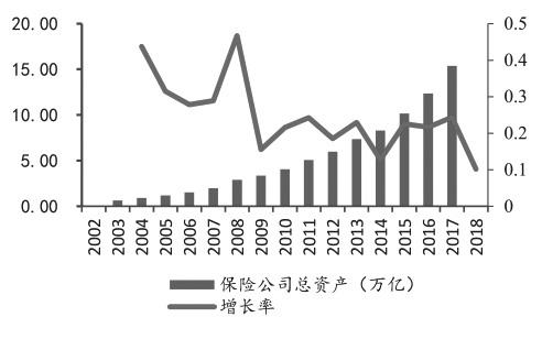 图为保险公司总资产及增长率