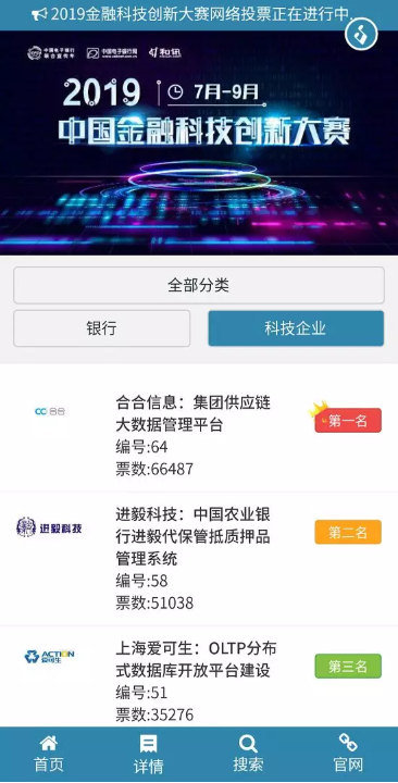 """""""2019中国金融科技创新大赛""""网络投票完美收官 100W票背后,谁的人气爆棚?"""