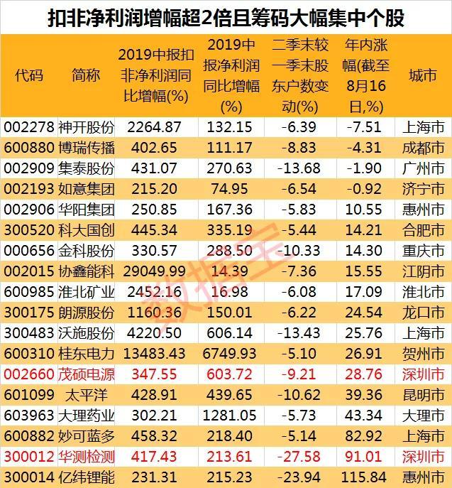 深圳当地股大火!业绩大增的深圳股在这里 尚有这些股筹码大幅集中