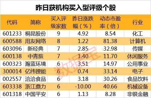 中国装置然等7股获北边向资产就续净买进入