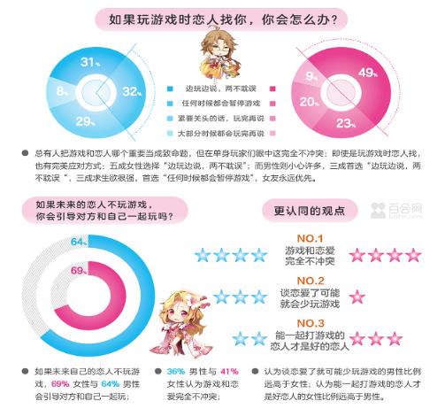 百合网七夕婚恋报告:脾气好的游戏玩家最受异性欢迎