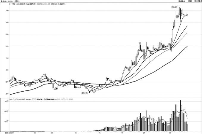 黄金主力1912合约目前保持上涨趋势。从趋势指标上看,均线系统仍保持多头排列,呈持续发散状态,表明上涨趋势运行良好。MACD指标高位形成死叉,显示目前进入短线整理走势。BOLL通道持续向上,且开口扩大,表明上涨动力仍较强。总体来看,黄金仍保持良好的上涨走势,可在整理过程中逢回调寻找支撑继续买入。 (华泰期货 王卫东)