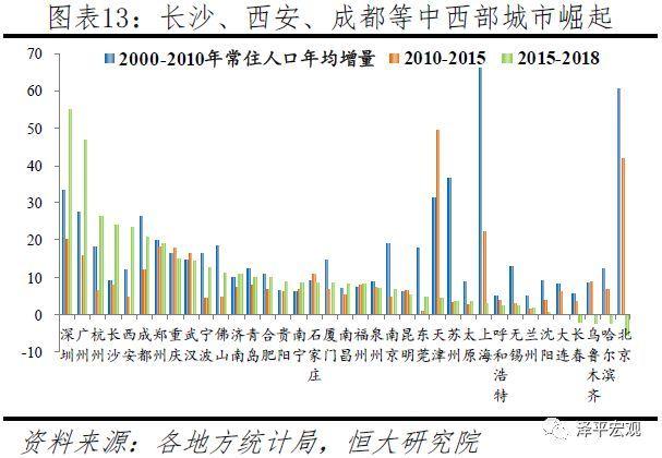 """从户籍情况看,主要大城市外来人口众多、人口本地化空间很大,随着户籍制度改革深化推进有望释放部分住房需求。中央要求,除北京、上海少数超大城市外,其他城市均需放开放宽落户限制。当前常住人口与户籍人口之差大于500万人的有上海、北京、深圳、东莞、广州、天津6座城市,在200-500万人的有苏州、佛山、武汉、郑州、宁波5座城市,在100-200万人的有15座城市,50-100万人的有18座城市。上述44城或为直辖市、省会城市、计划单列市,或为长三角、珠三角、海峡西岸地区发达城市。近年在户籍制度改革和""""抢人大战""""的背景下,部分大城市户籍人口增长迅猛。2018年西安、成都、武汉、广州户籍人口分别较上年增加86.6、40.8、30.1、29.8万人,主要以户籍迁入的机械增长为主。"""