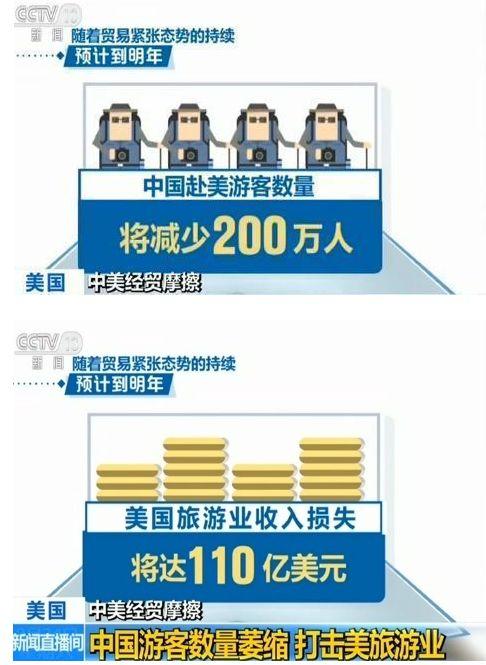 报道援引英国牛津经济研究院旗下研究公司的最新数据指出,2018年初以来,中国赴美游客数量就已经开始减少。而随着贸易紧张态势的持续,预计到明年,中国赴美游客数量将减少200万人,美国旅游业收入损失将达110亿美元。