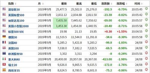 那么,贸易争端导致的市场杀跌对A股又有多大的影响呢?来自天风证券的数据显示如下: