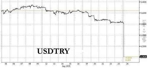 事实上,不仅仅土耳其里拉,其他新兴市场国家汇率同样出现大幅贬值情况。统计显示,目前韩国汇率贬值9.88%,南非兰特贬值8.25%,墨西哥比索贬值6.54%,印度卢比贬值2.80%,巴西货币贬值1.04%。