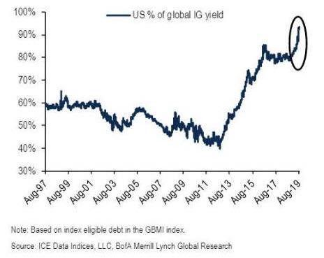 在这种情况下,美国债券大牛市仍在继续。26日,美国债券市场刚刚开盘,美国10年期国债收益率就跌到1.4728%,随后进一步下跌,突破3年来新低。