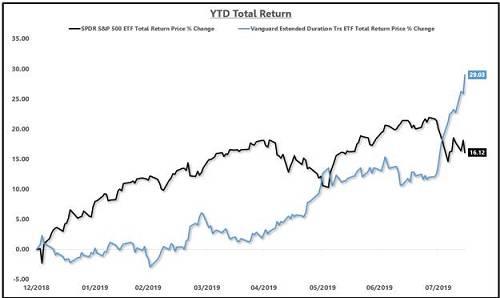 统计显示,在过去的十个月里,美国长期债券的总回报率已经上涨了近50%。