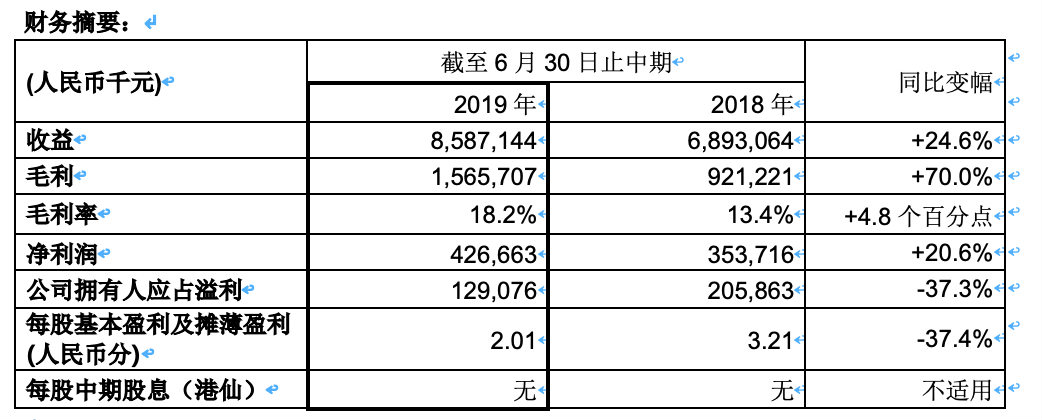 北大资源2019年中期收益同比增长24.6%至人民币85.9亿元 毛利大升70%至人民币15.7亿元