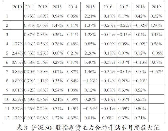 沪深300股指期货升贴水成因探析
