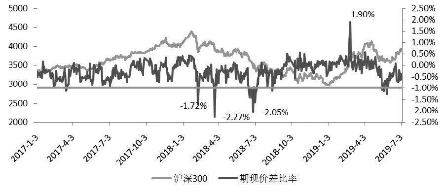 图为2017年至今沪深300股指期货主力合约升贴水情况