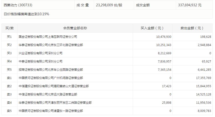 正邦科技今日强势涨停。盘后数据显示,深股通席位买入1.45亿元,同时卖出7296万元;一机构卖出1.07亿元。