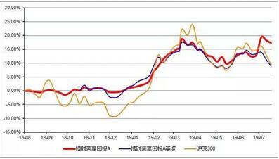 博时荣享半年报发布 今年以来实现收益超20%