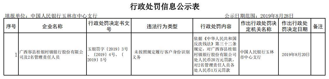 桂银村镇银行年内二度违法遭罚 未按规识别客户身份