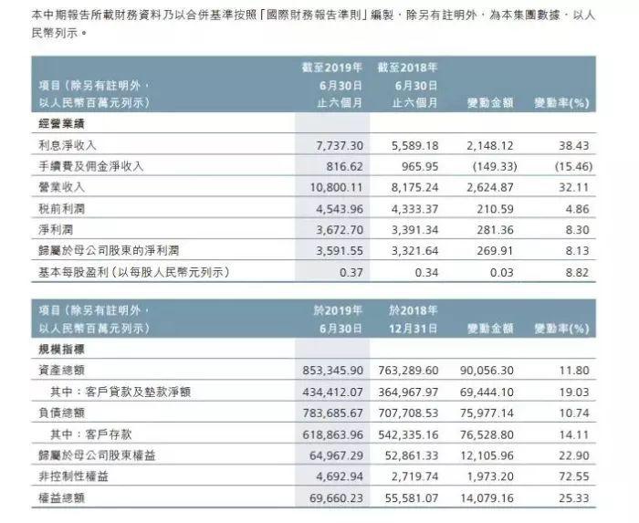 <b>资产规模超8500亿! 广州农商行半年报出炉:营收增32%、利息净收入增38%</b>