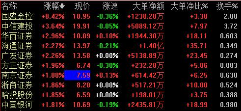 券商股发力:行业估值处于历史底部 头部券商更获青眯