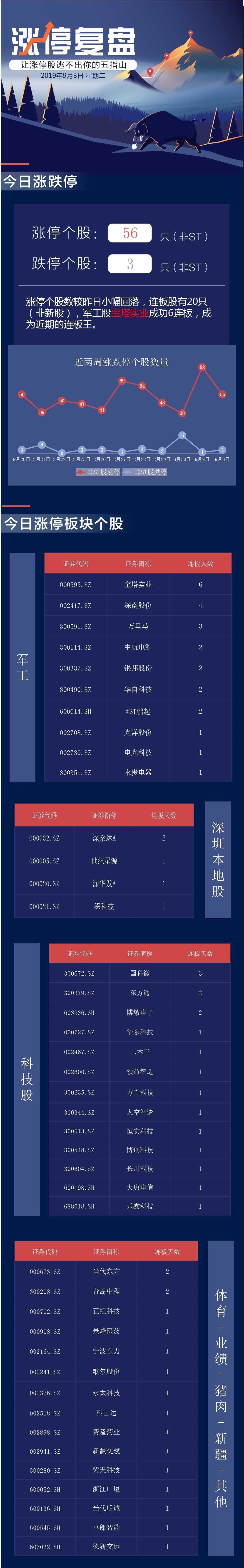"""「晨星网」图解:三大股指集体收涨 军工股和科技股""""涨嗨了"""""""