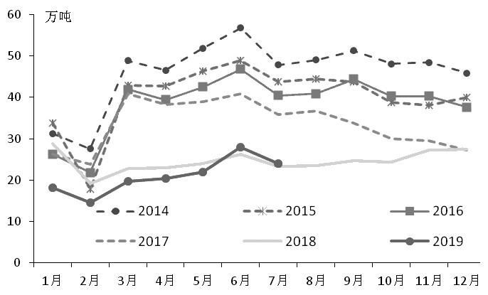 图为中国锌精矿产量