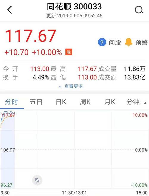 此外,银行股也出现大涨,银行指数涨幅在2%左右,除了西安银行涨停外,紫金银行、青岛农商行也大涨,招商、兴业等银行的涨幅也超过2%。