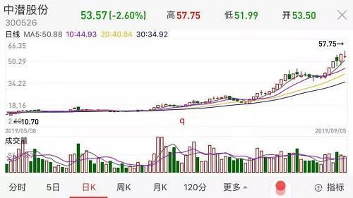 """神操作!48岁""""海外赌王""""重回A股,3.5亿拿下市值21亿股票"""