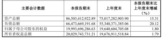 2019年上半年,东兴证券经纪业务分部实现营业收入7.97亿元,同比上升9.86%,占公司营业收入的比例为42.23%,在营业收入中的占比下降7.12个百分点。