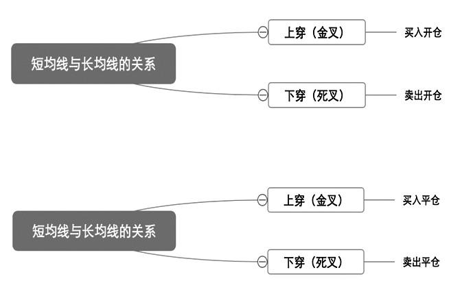 图为白糖期权双均线营业编制开仓和平仓逻辑