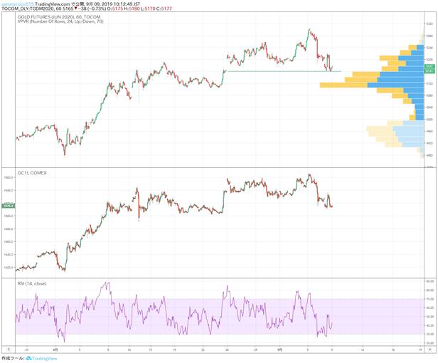 国际金市日评: 中国央行降准,黄金市场小幅回落