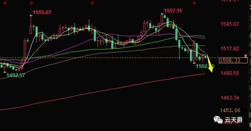 云天爵:市场避险消退 金银本周延高空看破1500美元关口