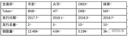 币安(BNB) :BNB的总发行量为2亿枚,计划每季度币安收益的20%进行回购销毁,经过一共8次季度销毁,目前已销毁了初始总量的12.46%。