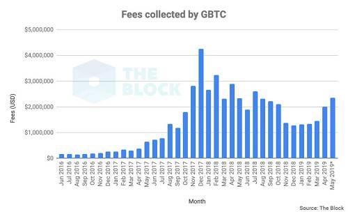 截至2019年4月,GBTC 持有的比特币数量突破 230,000
