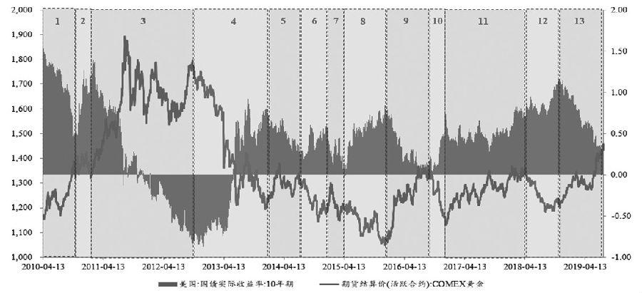 图1美国10年期国债实际收益率与黄金价格之间的关系
