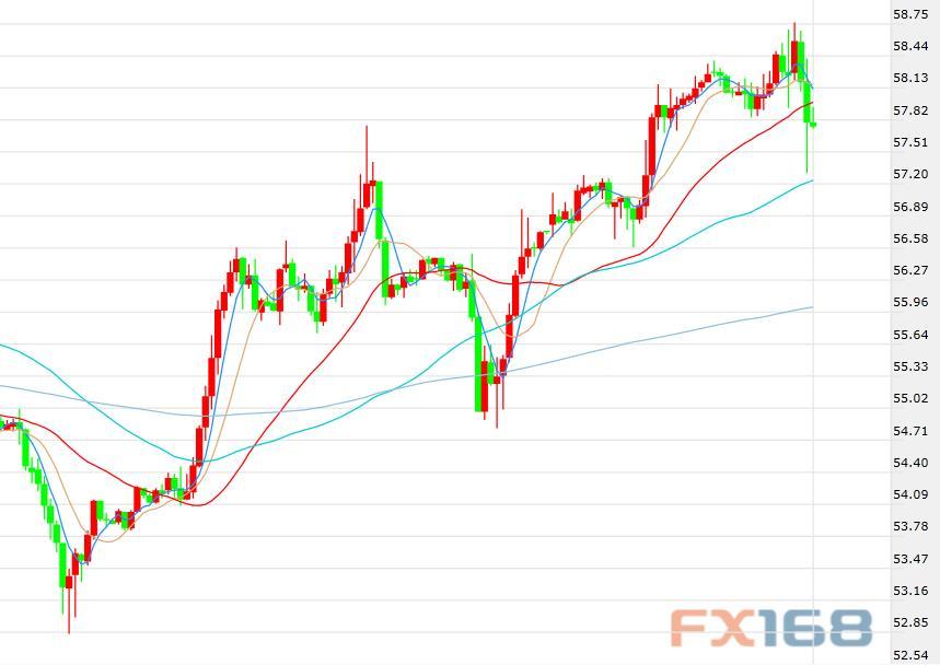 EIA下调需求预期及博尔顿被炒 油价周二盘中由涨转跌