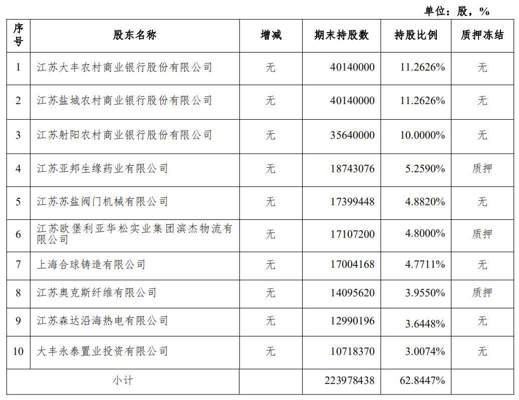 江苏滨海农商银行前十大法人股东
